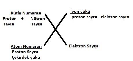 atom kimligi