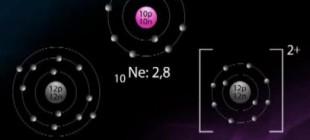 Elementlerin İyon Yükü