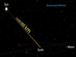 astronomi-birimi