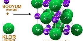 Bileşiklerin Adlandırılması ve Bileşiklerin Yapısındaki Atom Sayısının Bulunması