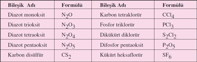 bilesikler-adlandirma