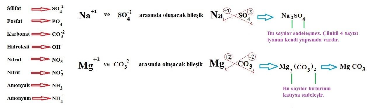 cok-atomlu-bilesikler ve formulleri