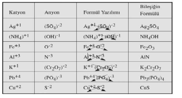 cok-atomlu-iyonlarin-bilesikleri