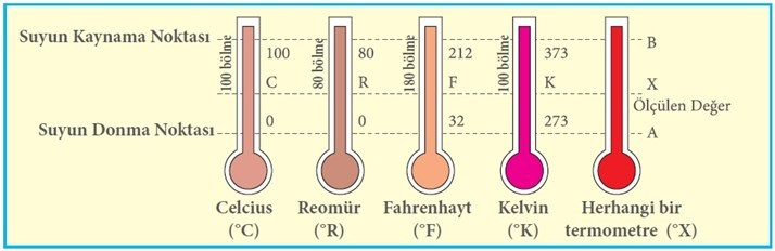 termometre_cesitleri