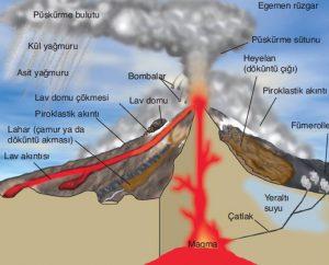 volkan-yapisi