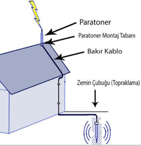 paratoner